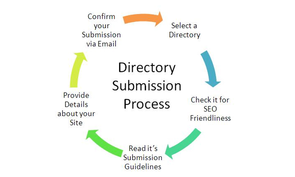 Learn How To Develop Free Local Web Directory Submission And Gain Visibility