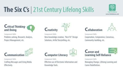 The Essential Shift to 21st Century Lifelong Learning: The Six C's Model
