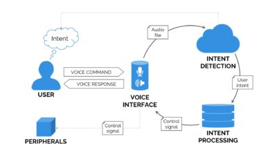 Voice-User-Interface