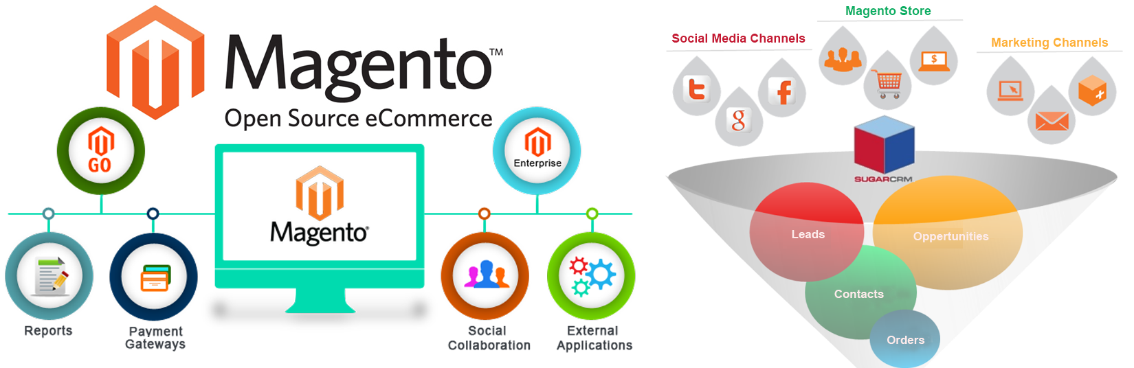 Understanding Magento and the Benefits of a Magento Development Company