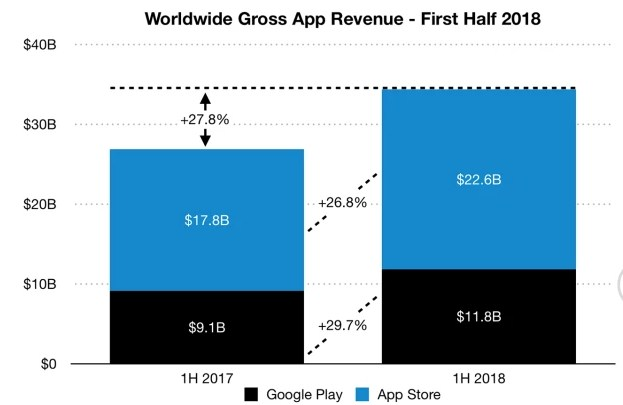 App Revenue from Respective Stores