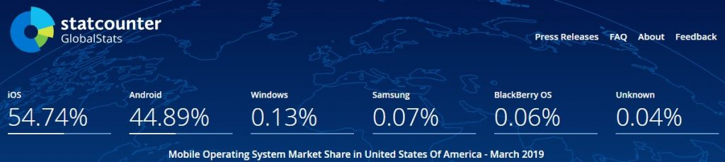 Mobile OS Share in US