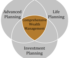 The comprehensive financial planning
