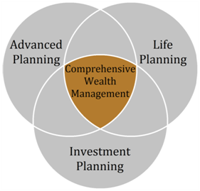 How Wealth Management Services From Top Companies Can Help Your Business?