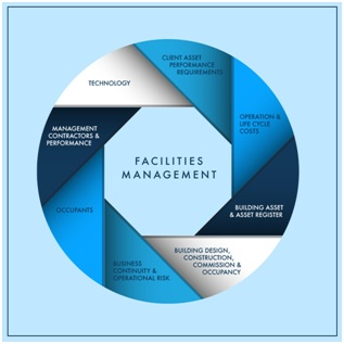 Find the Best Facility Management for Better Productivity