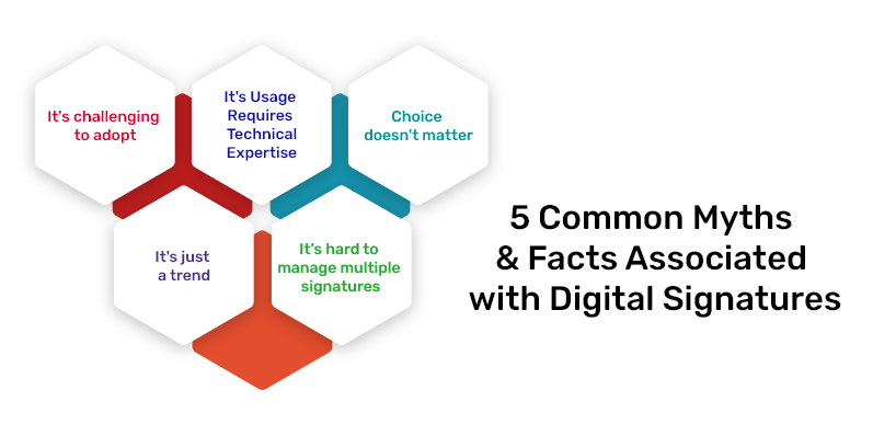5 Common Myths and Facts Associated with Digital Signatures