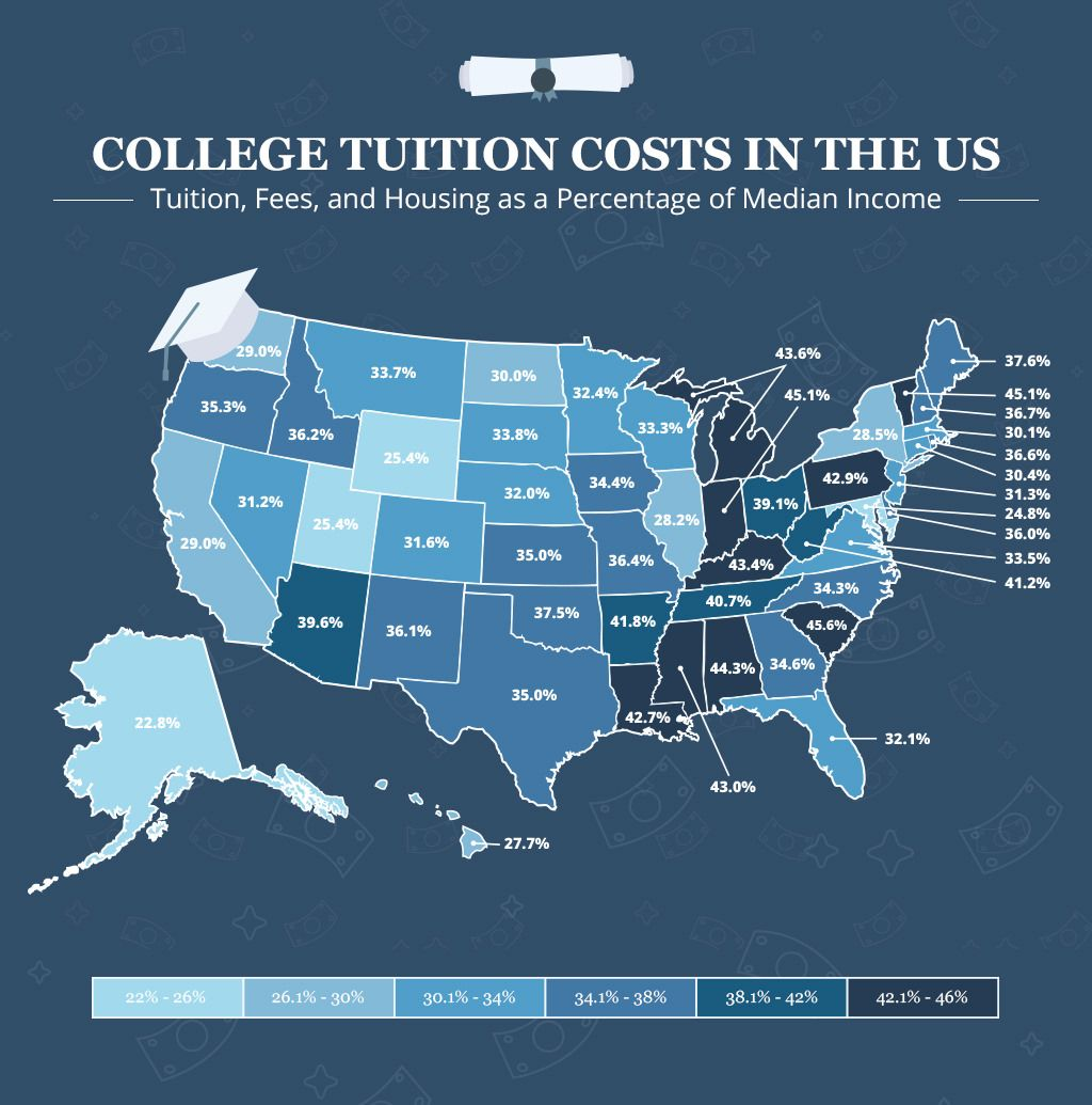 What You Should Know About College Tuition Costs in the US
