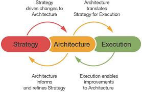 WHY DO WE NEED AN ARCHITECT EXPERT?