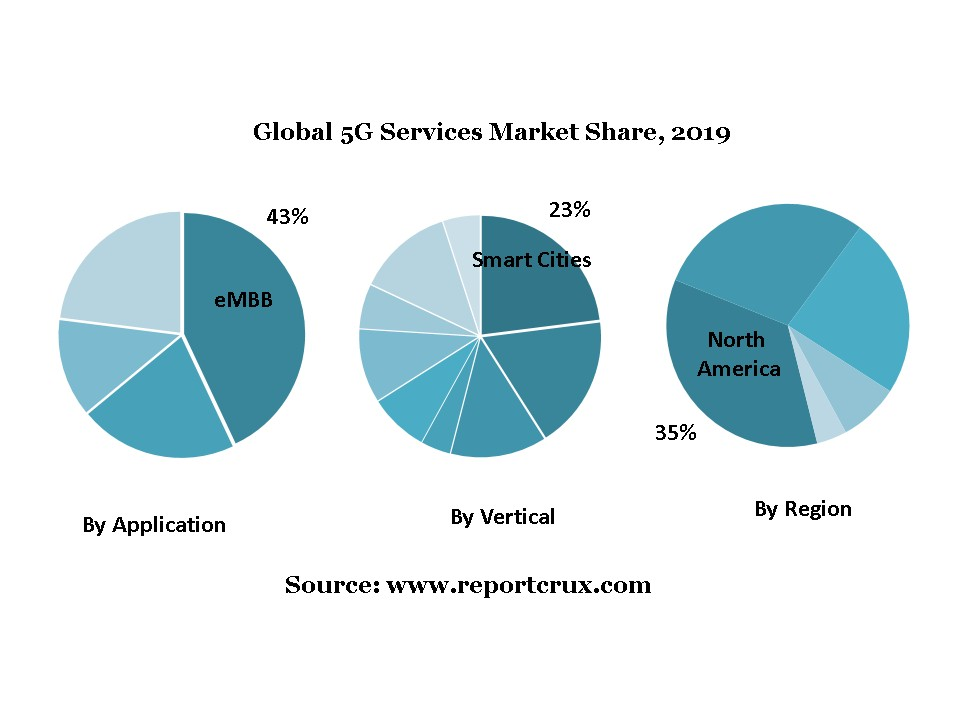 5G Services Market to See Huge Growth by 2027
